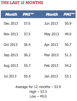 PMI Last 12 Months - December 2013 - TSP Allocation Guide