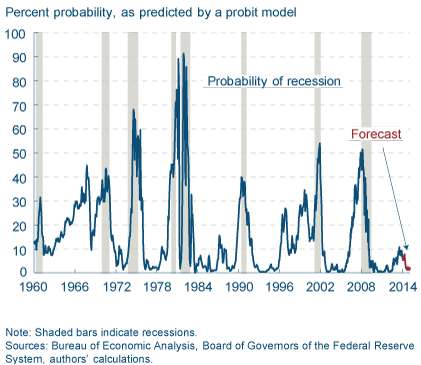 Probability of Recession 032014 - TSP Allocation Guide