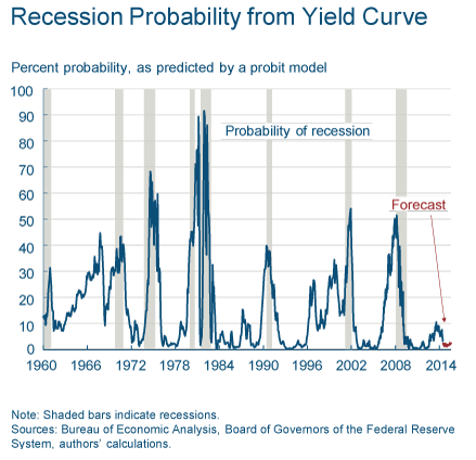 Recession Probablility from Yield Curve August 2014 TSP Allocation Guide