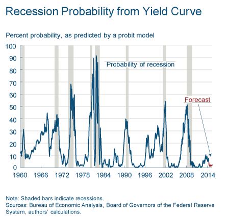 Recession probability from yield curve - TSP Allocation Guide June 2014