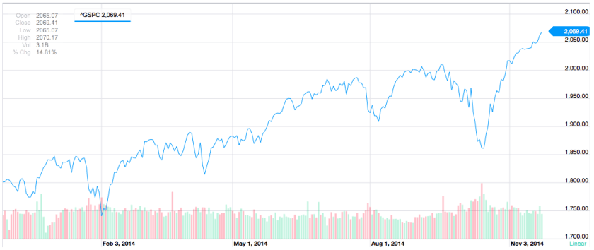 S&P 500 one year chart