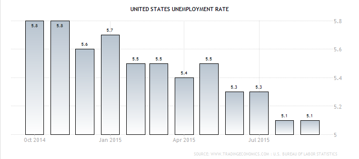 TSP Allocation Guide unemployment rate September 2015