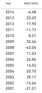TSP I Fund performance since 2001