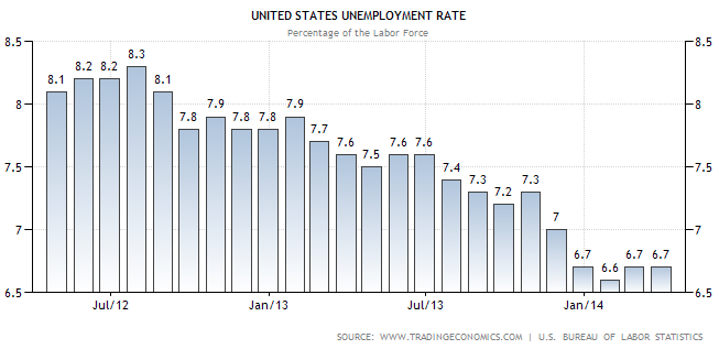 US Unemployment Rate 0414 - TSP Allocation Guide