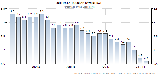 US Unemployment Rate January 2014 - TSP Allocation Guide