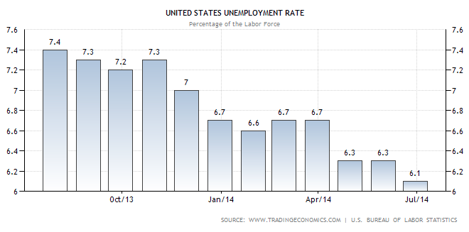 Unemployment Rate - TSP Allocation Guide