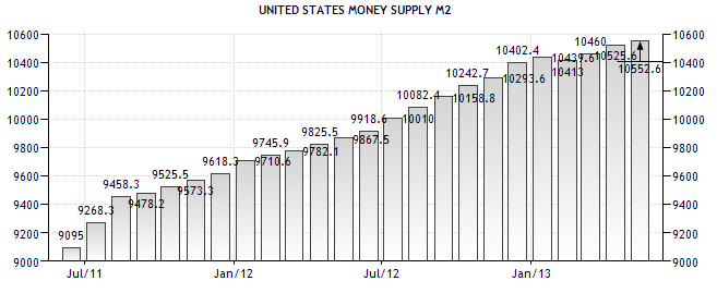 United States Money Supply M2 - TSP Allocation Strategy Guide