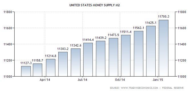money supply 022015 TSP Talk