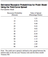 recession probability using the yield curve spread - tsp allocation guide