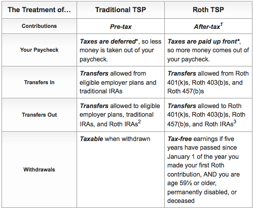 traditional vs roth TSP matrix