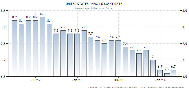 unemployment rate 0314 TSP Allocation Guide