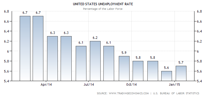 unemployment rate TSP Allocation Guide February 2015