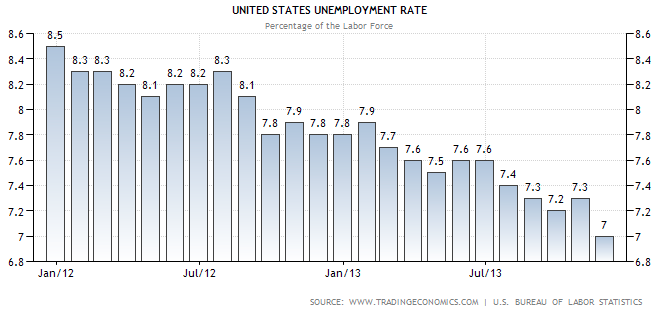unemployment rate chart through November 2013