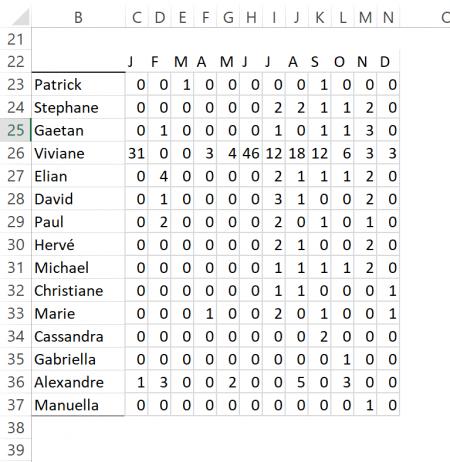Connaissez-vous ce nouveau graphique de tendance dans Excel?