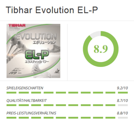 Tibhar Evolution EL-P Chart