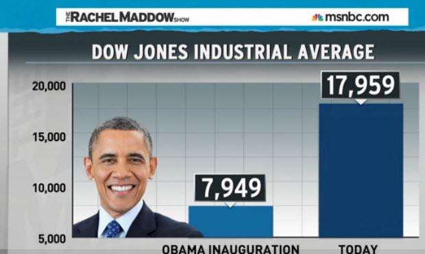 dowjones under obama