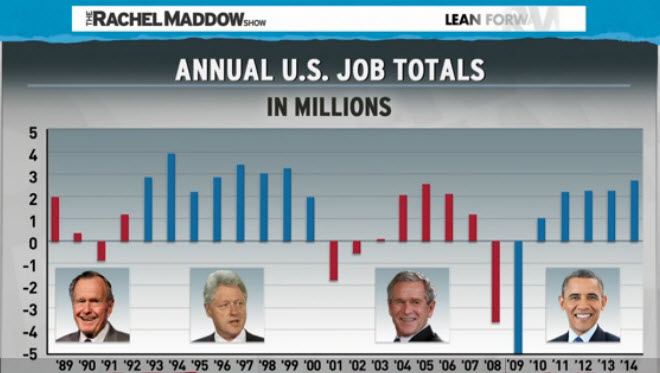 job growth chart