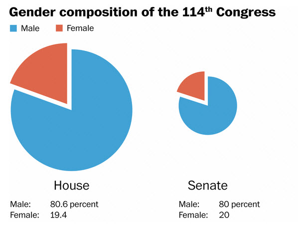 gender makeup of 114th Congress
