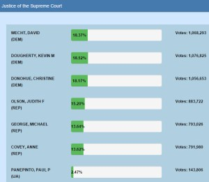 Pa. Supreme Court Results