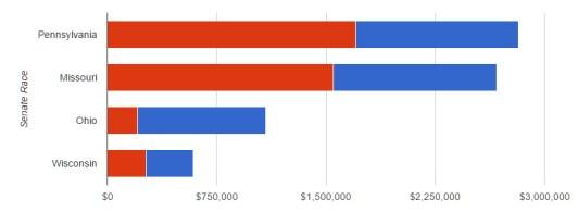 nra-spending-chart