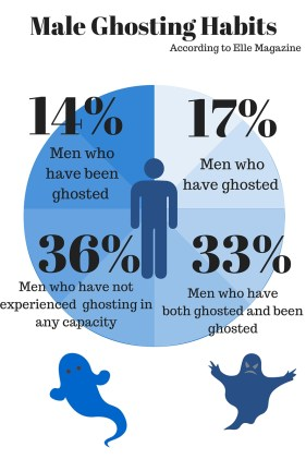 Male Ghosting Habits