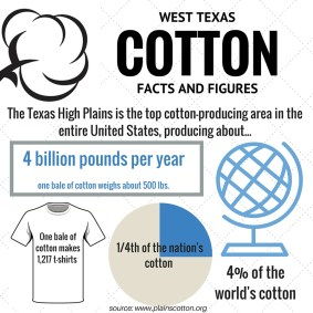 West Texas and Cotton corrected