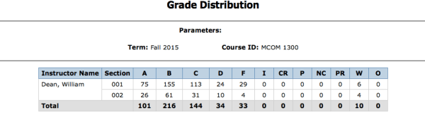 Example of Bill Dean's Intro to Mass Communications course grade distribution for the Fall of 2015