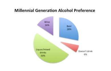 Millennial pie chart
