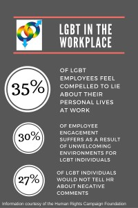 Statistics courtesy of the Human Rights Coalition
