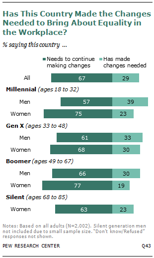 gender wage gap views by generation