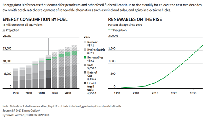 Part V: Renewable Energy On the Rise; Oil Still the Leader