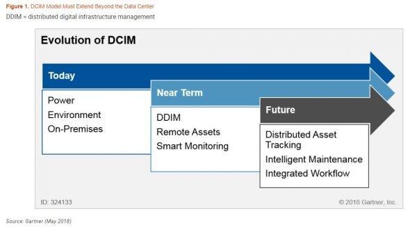 Gartner DCIM DDIM Diagram