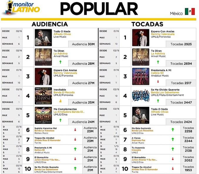 Top Monitor Latino Popular México