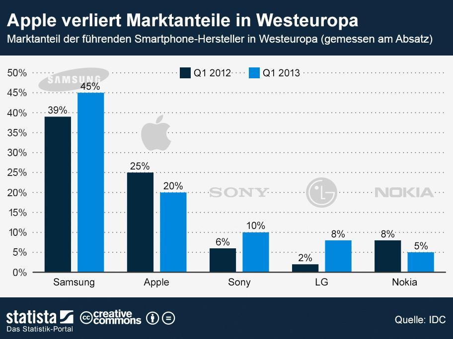 Vendas de Smartphones (2)