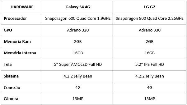 S4 x LG G2