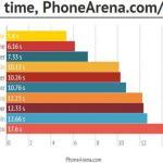 Imagem: Phone Arena