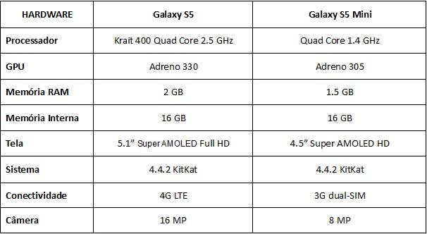 Galaxy S5 vs Galaxy S5 Mini