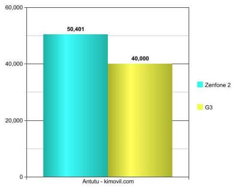 Zenfone 2 vs LG G3