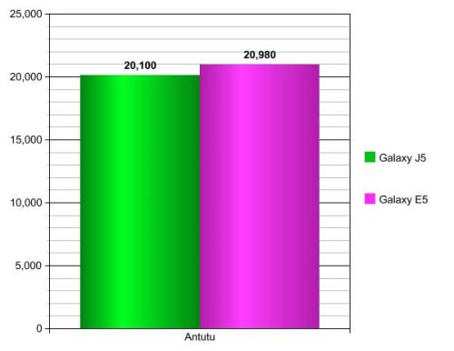 GalaxyJ5vs GalaxyE5-Graph