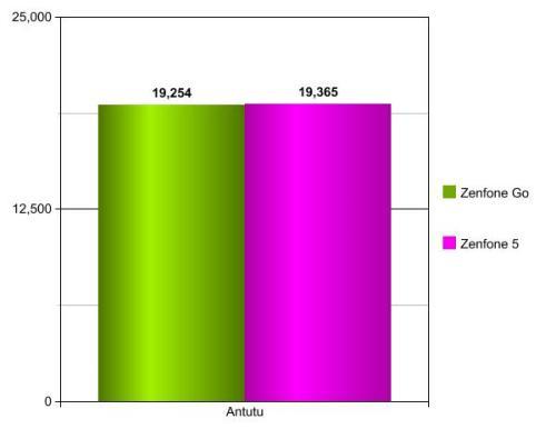 ZenfoneGovsZenfone5 (A501CG)-Graph1