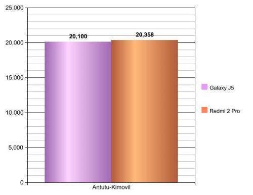 Galaxy J5 vs Redmi 2 Pro