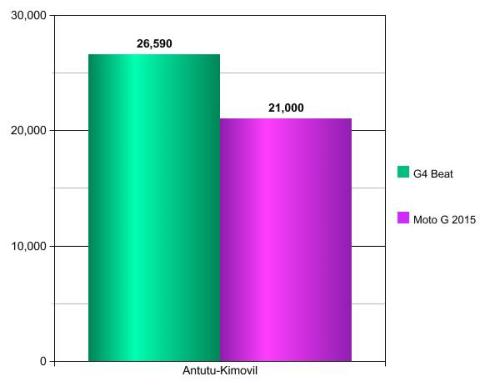 LG G4 Beat vs Moto G 3ª Geração