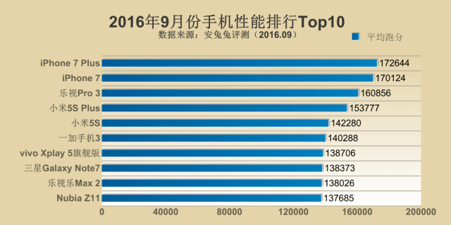 antutu-top-10-september-2016