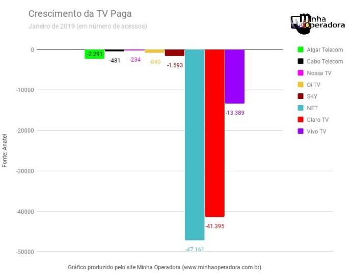 Operadoras de TV por assinatura continuam perdendo clientes