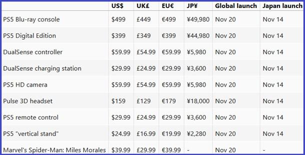 Tabela de preços do PS5