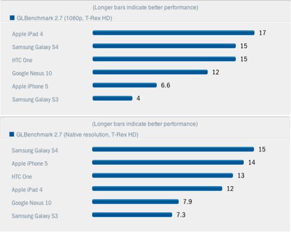 SGS4 GPUbenchmarks 03