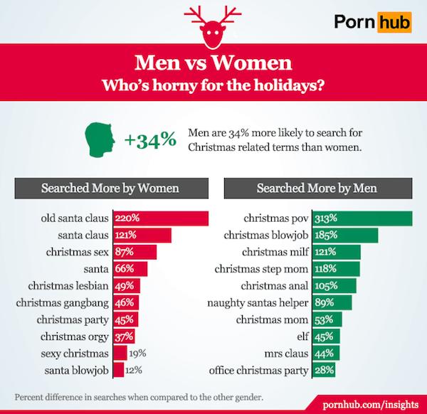 pornhub navidad hombres y mujeres