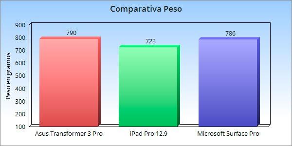 prueba asus transformer 3 pro pesos