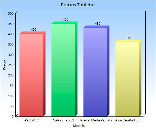 tabla comparativa coste ipad 2017