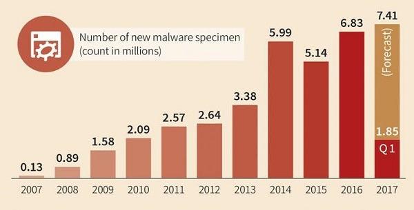 malware para Windows